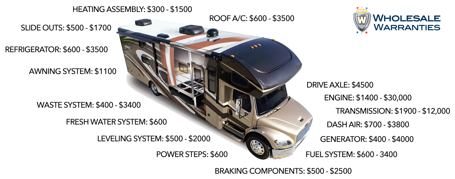 RV Repair Costs: How to Save Money and Plan your RV Budget with Eye-Opening New Statistics