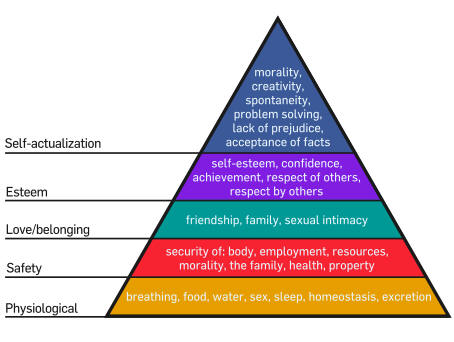 Maslow's Hierarchy of Needs triangle.Source: Wikipedia.com
